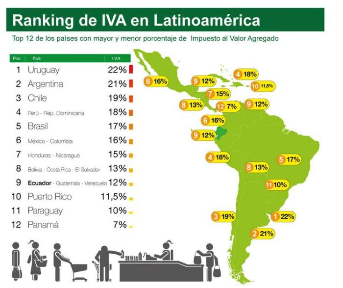 Ranking de IVA en Latinoamérica