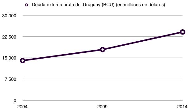 Deuda externa bruta del Uruguay (BCU) (en millones de dólares)