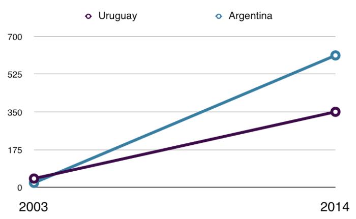 Evolución del salario mínimo en dólares según tipo de cambio actual en cada país.
