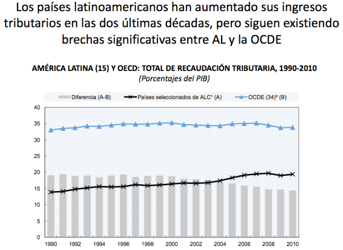 presión impositiva latinoamérica OCDE