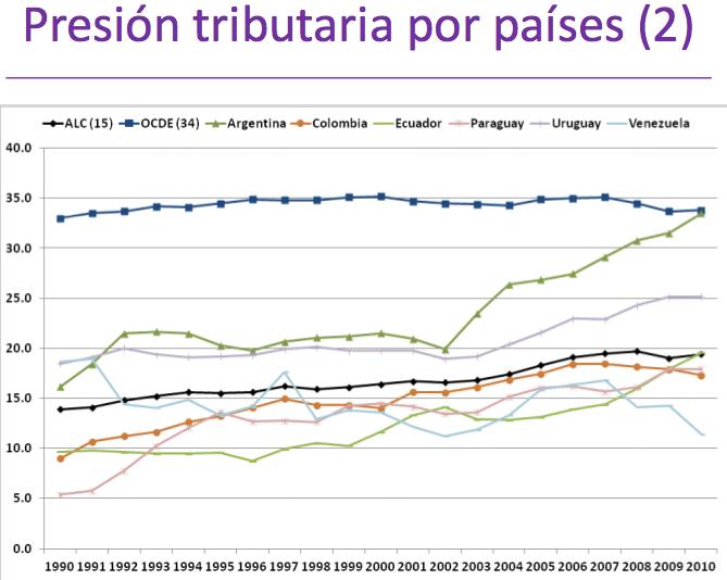 presión tributaria argentina uruguay ocde