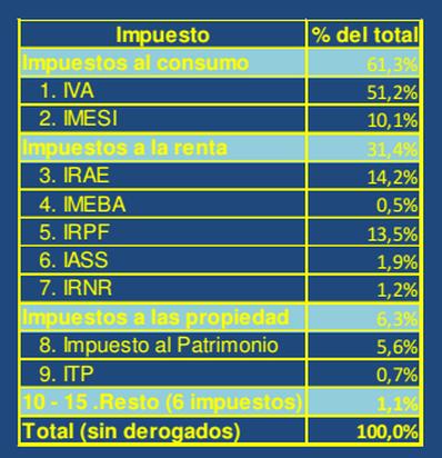 Estructura de la recaudación impositiva en Uruguay (2013)