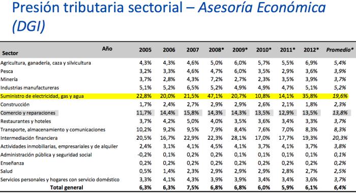 presión tributaria por sector en uruguay