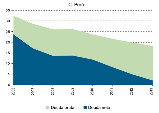 deuda neta perú