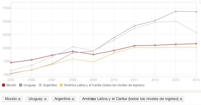 PBI per capita en dolares a precios actuales
