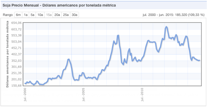 Precio internacional de la soja 2000-2015